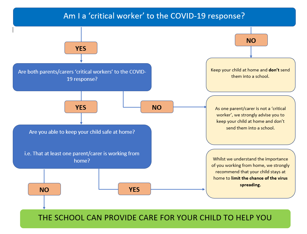 Am I a 'critial worker' to the COVID-19 response?
