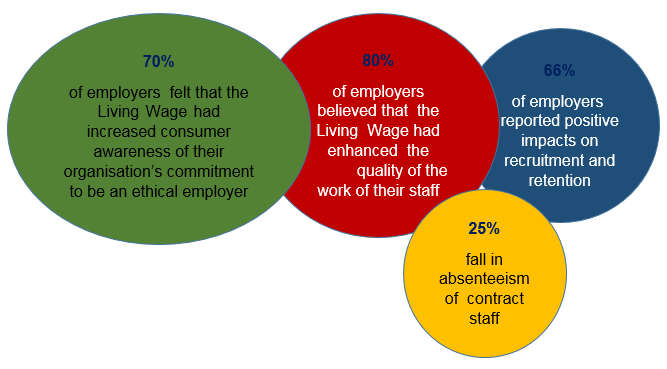 Diagram showing some of the benefits of the Living Wage