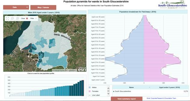 Population pyramids of South Gloucestershire